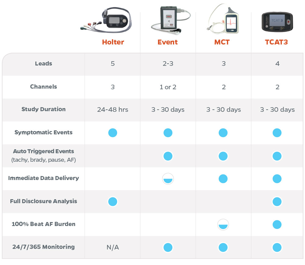 cardiac-monitoring-options-compare-chart