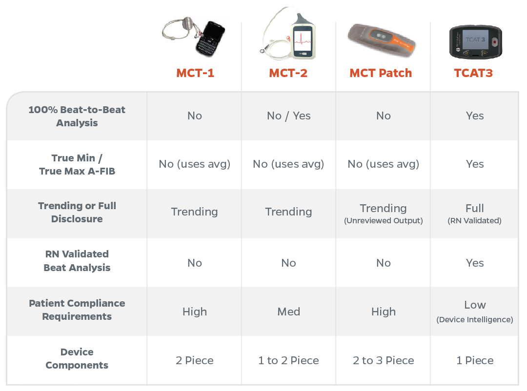 MCT (Mobile Cardiac Telemetry) device comparison chart