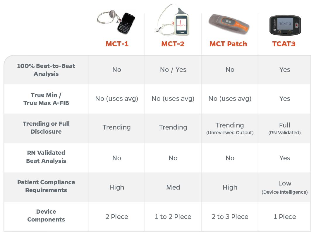 MCT (Mobile Cardiac Telemetry) device comparison chart