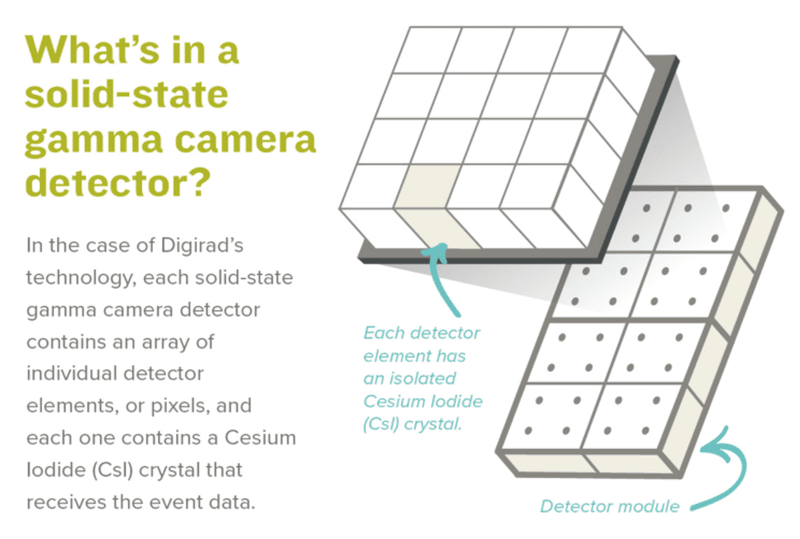 How does Solid State CsI detector technology work?