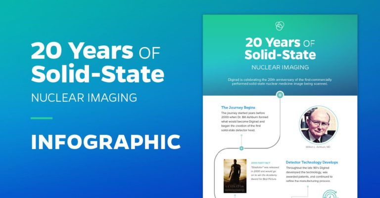 20 Years of Solid-State Nuclear Imaging Infographic